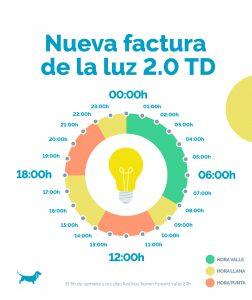 Seis de cada diez españoles no entiende la factura de la luz y el 51% no sabe qué tipo de contrato tiene