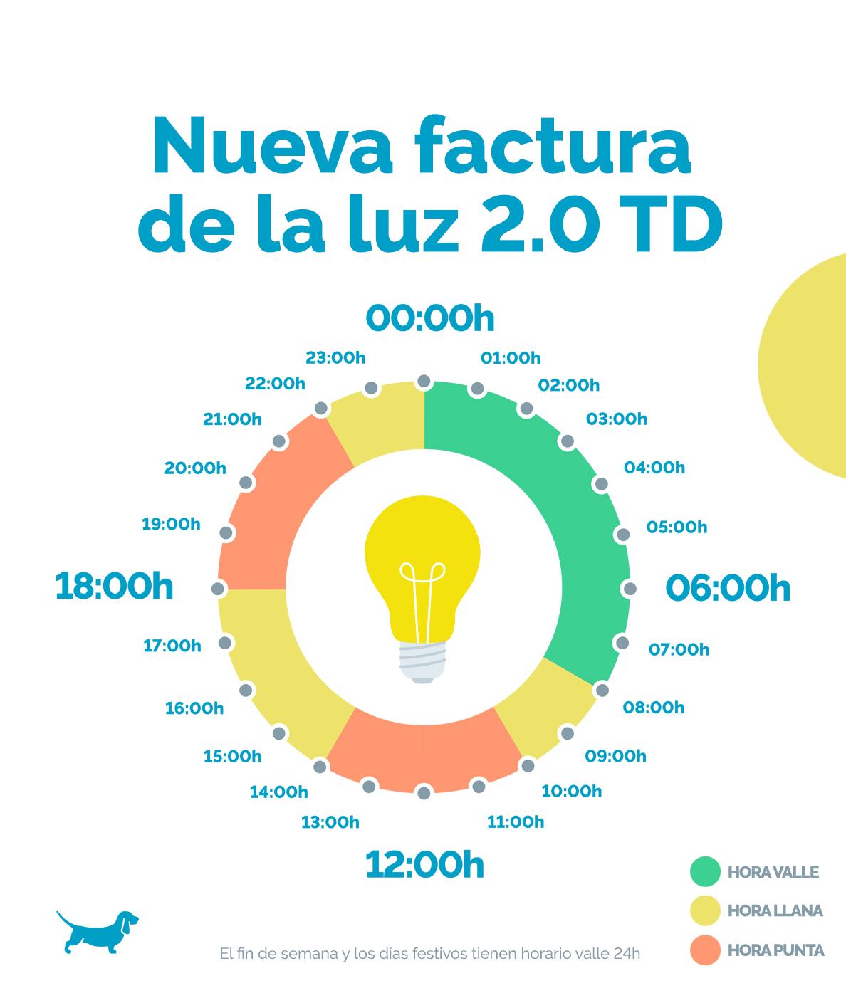 nueva tarifa luz horarios