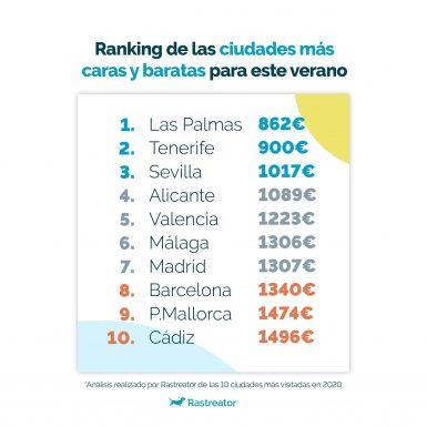 Gran Canaria, Tenerife y Sevilla: los destinos más baratos de España para viajar este verano
