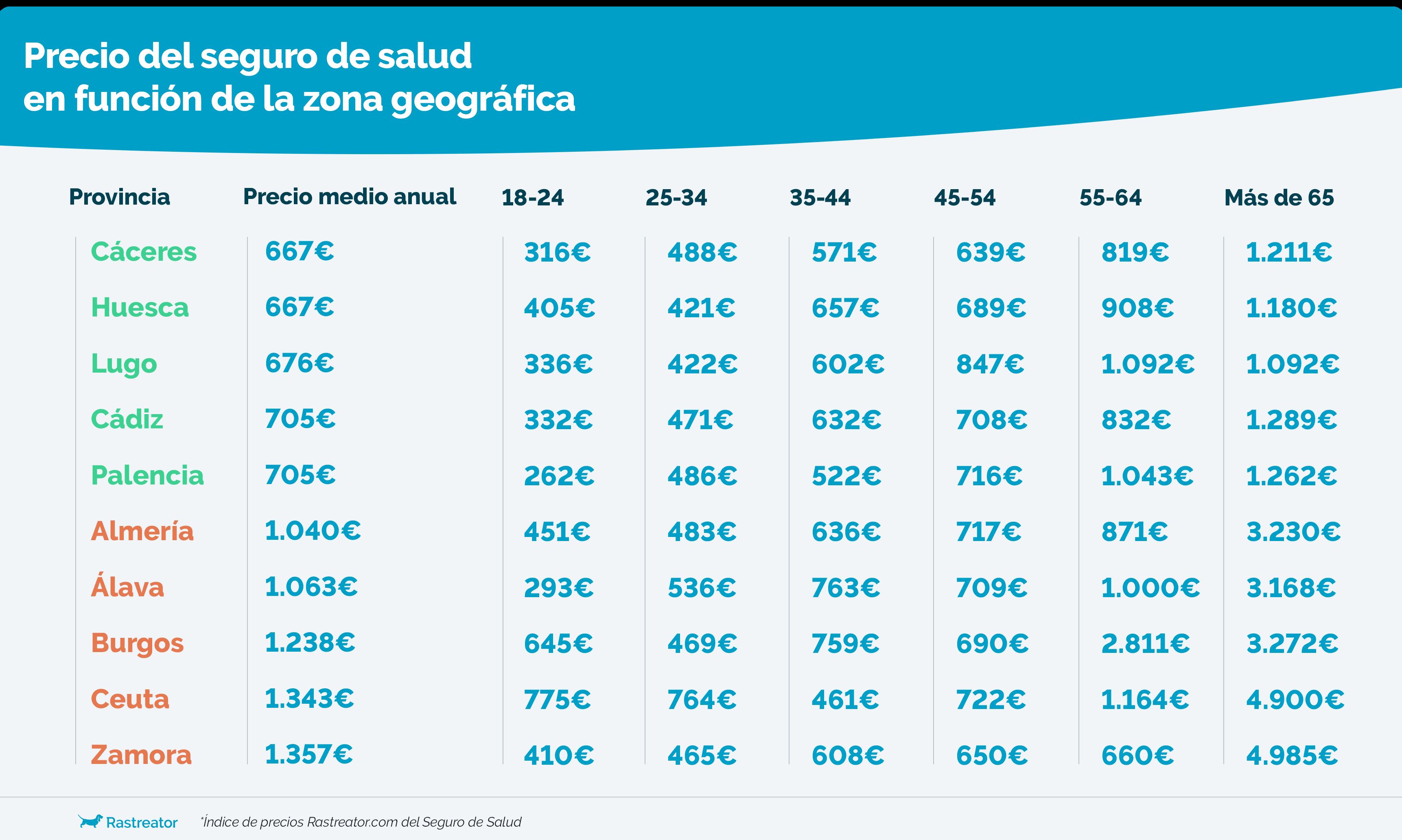 S.Salud Zona Precio