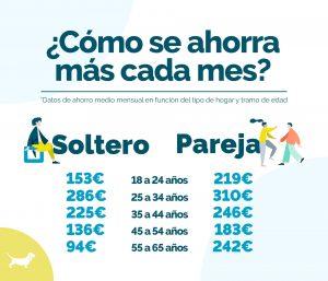 Los españoles que viven en pareja ahorran un 31% más de media que los solteros